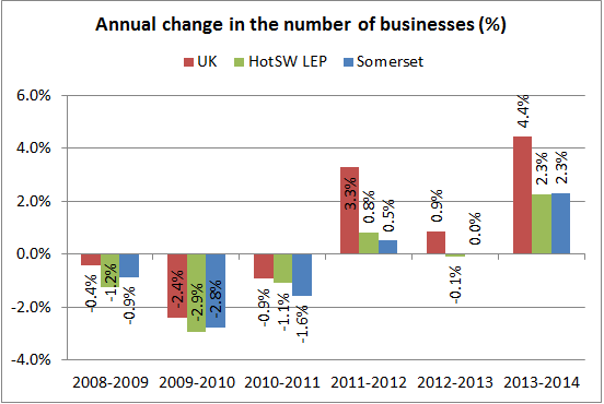 Annual change in the number of businesses chart